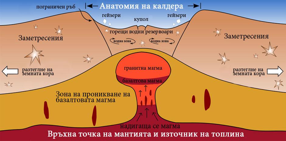 Калдера Йелоустоун - геоложки разрез